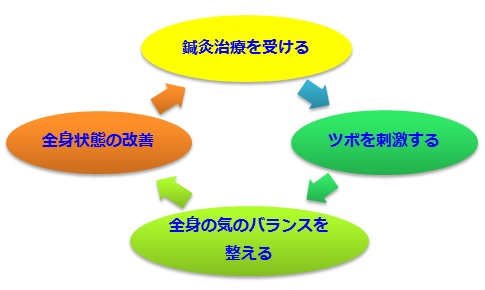 効果説明図2