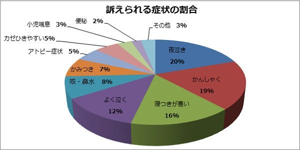子ども治療実績(円グラフ)