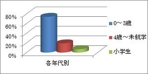 子ども治療実績(円柱グラフ)